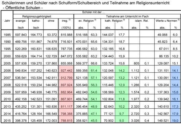 Teilnahmen am Religionsunterricht, aus Statistikbroschüre (Auszug)